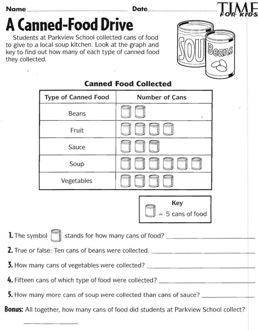 2nd Grade Pictograph Worksheets Canned Food Drive Pictograph