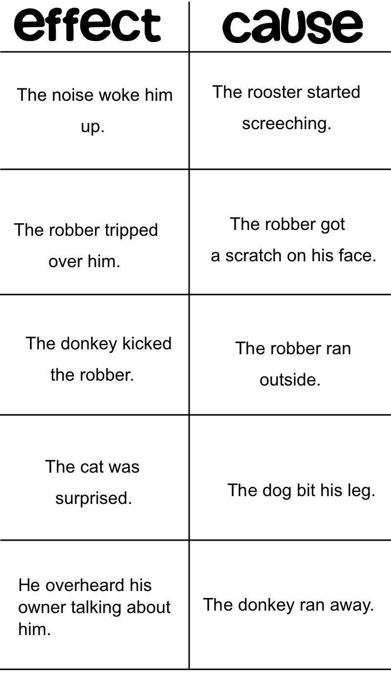 Analogy Worksheets for Middle School Cause and Effect Analogies Worksheets
