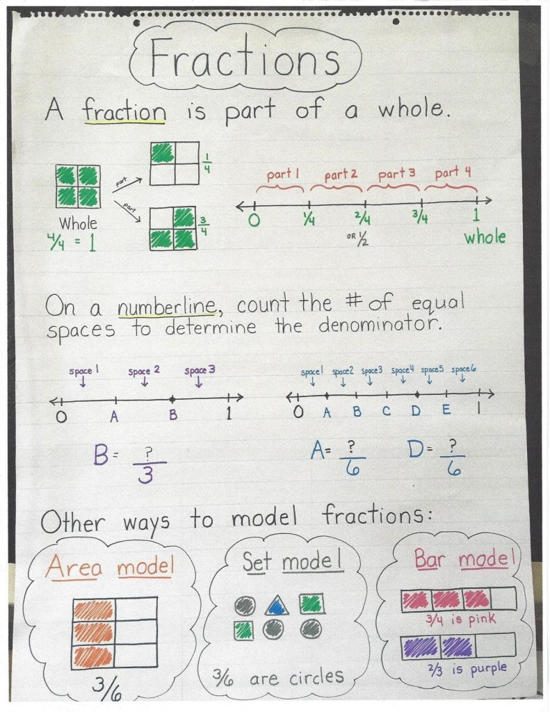 Decomposing Fractions Worksheets 4th Grade Fractions Part 3 Misconceptions