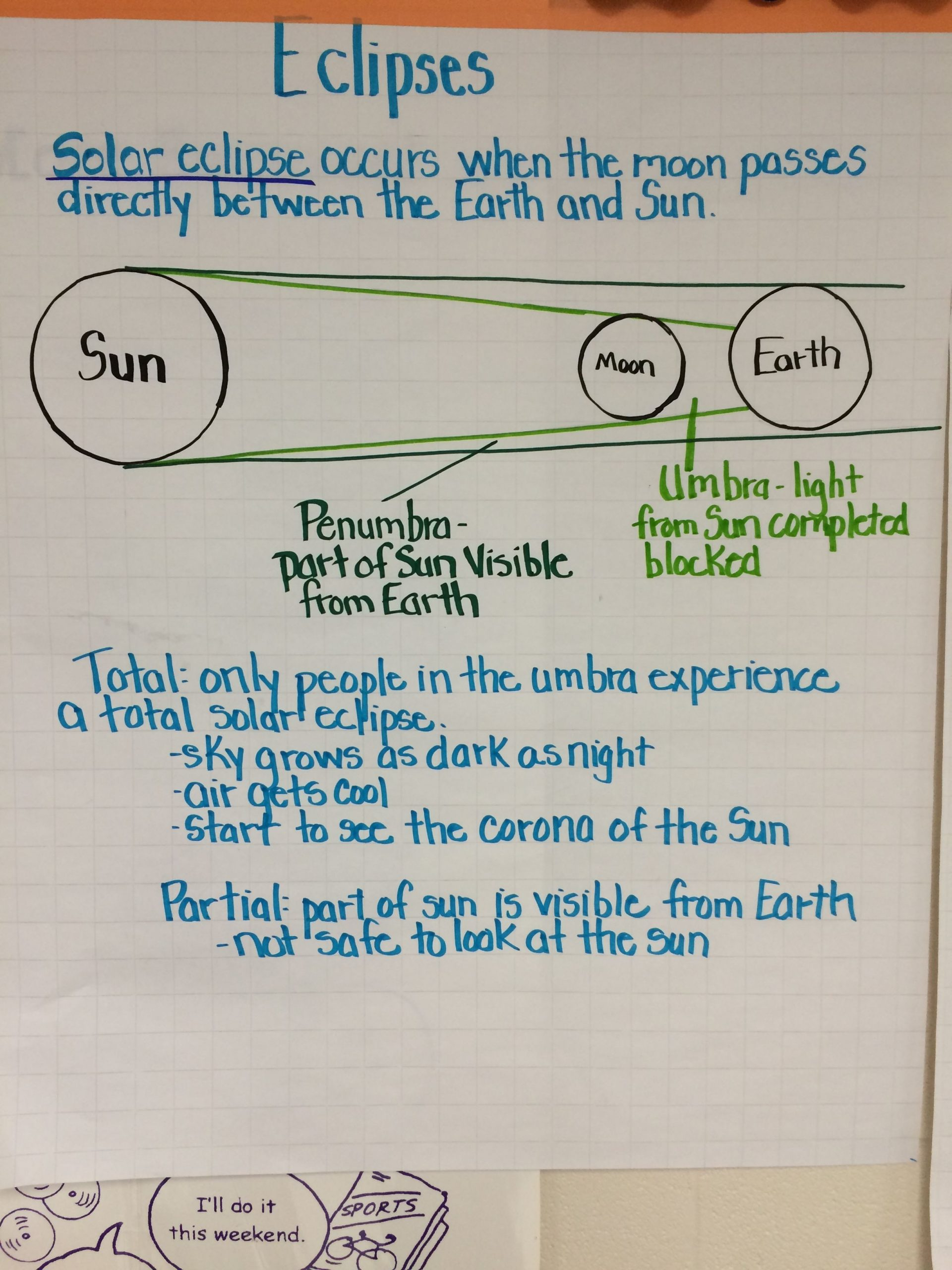 Eclipse Worksheets for Middle School Eclipses Anchor Chart