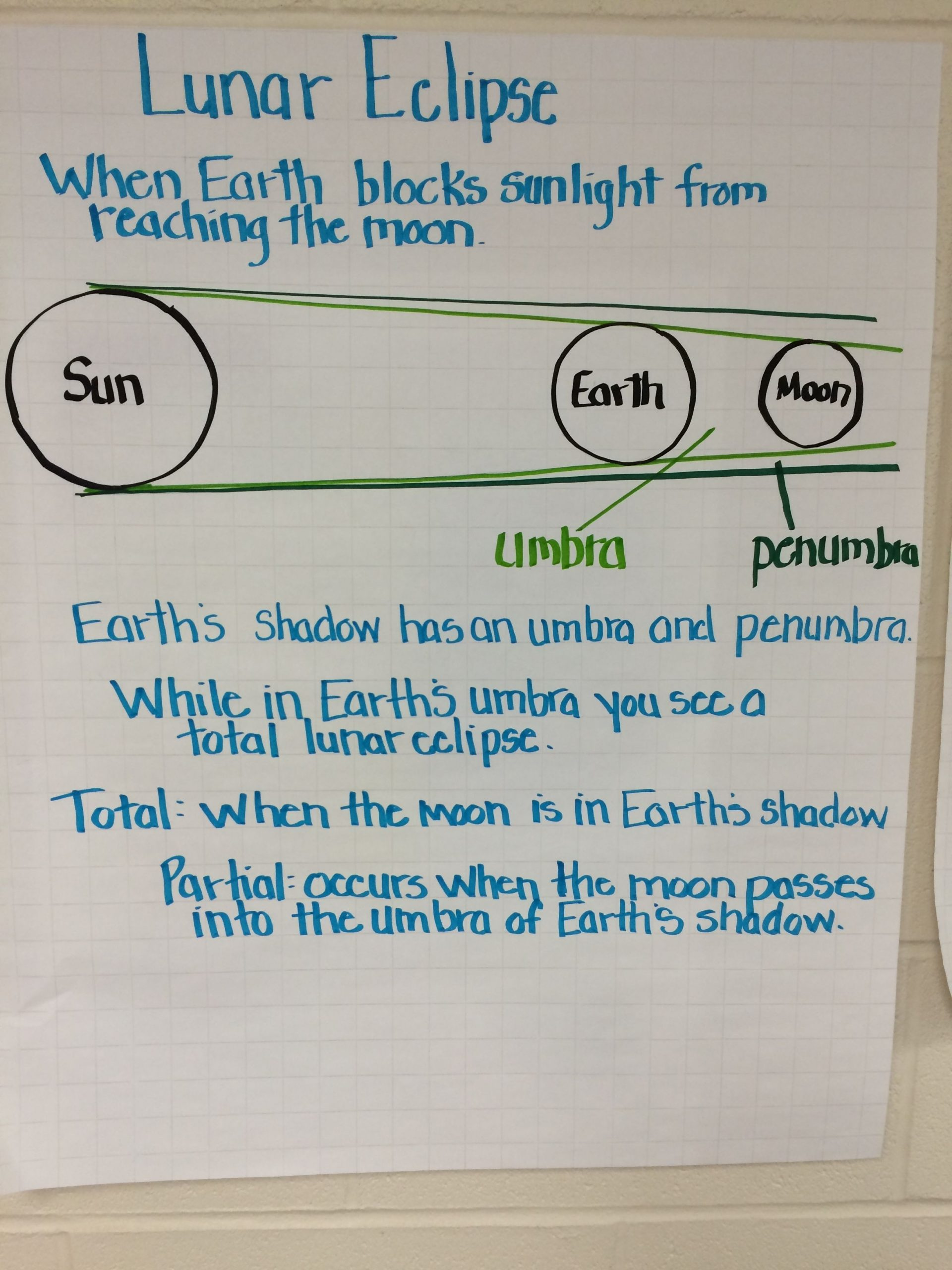 Eclipse Worksheets for Middle School Lunar Eclipse Anchor Chart
