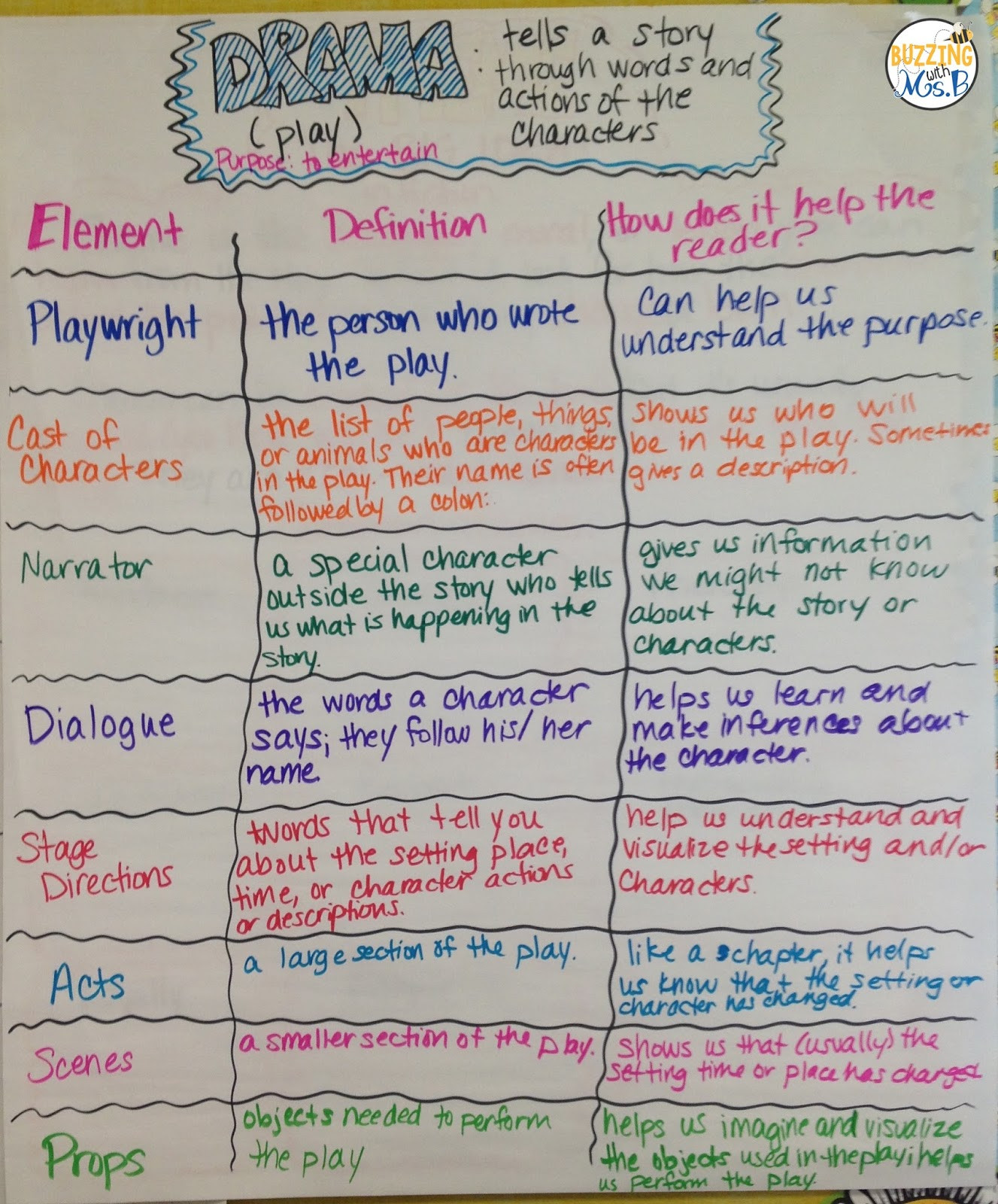 Genre Worksheets 4th Grade Buzzing with Ms B Structures and Elements Of Dramas and