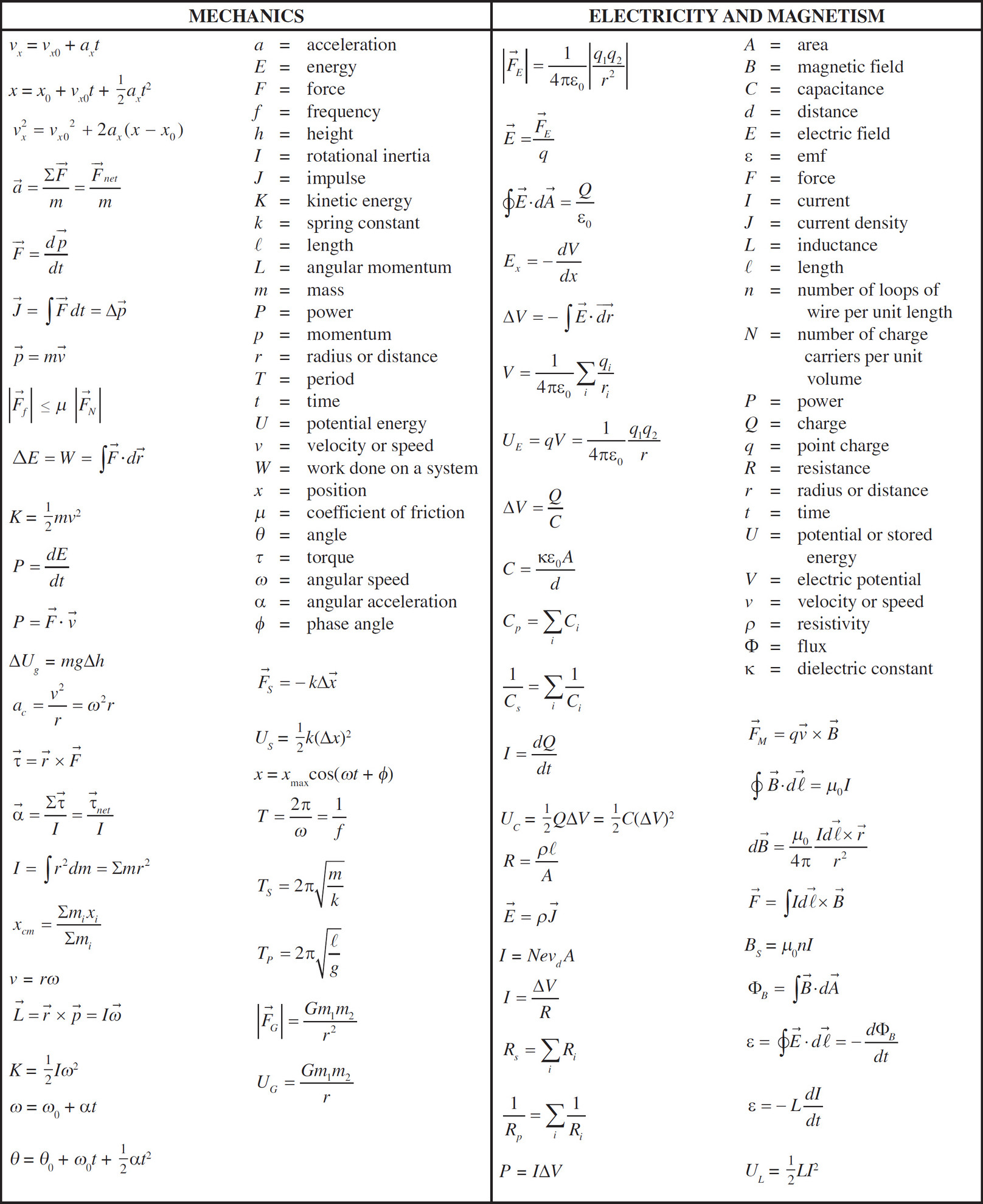 Magnetism Worksheet for High School Magnetism Physics Worksheets