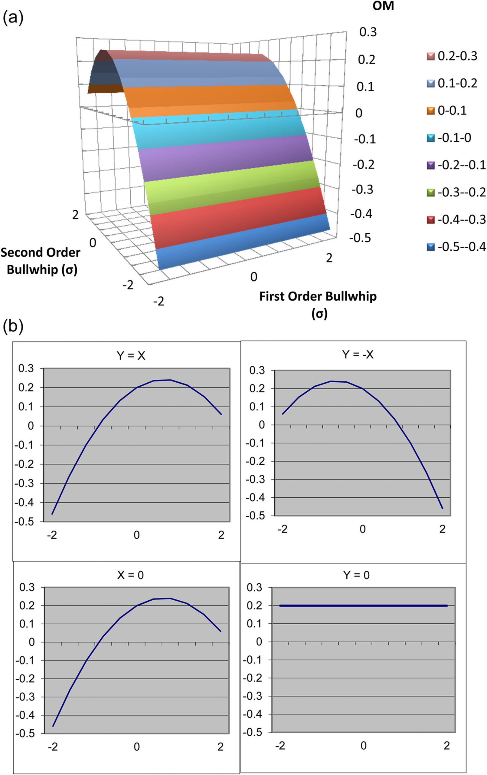 Math Aids Compound Shapes the Impact Of Bullwhip On Supply Chains Performance