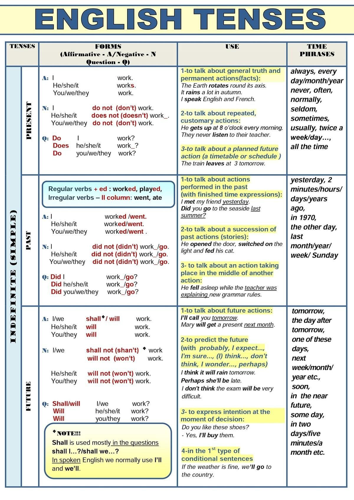 Verb Tense Worksheets Middle School English Verb Tenses Chart Worksheets