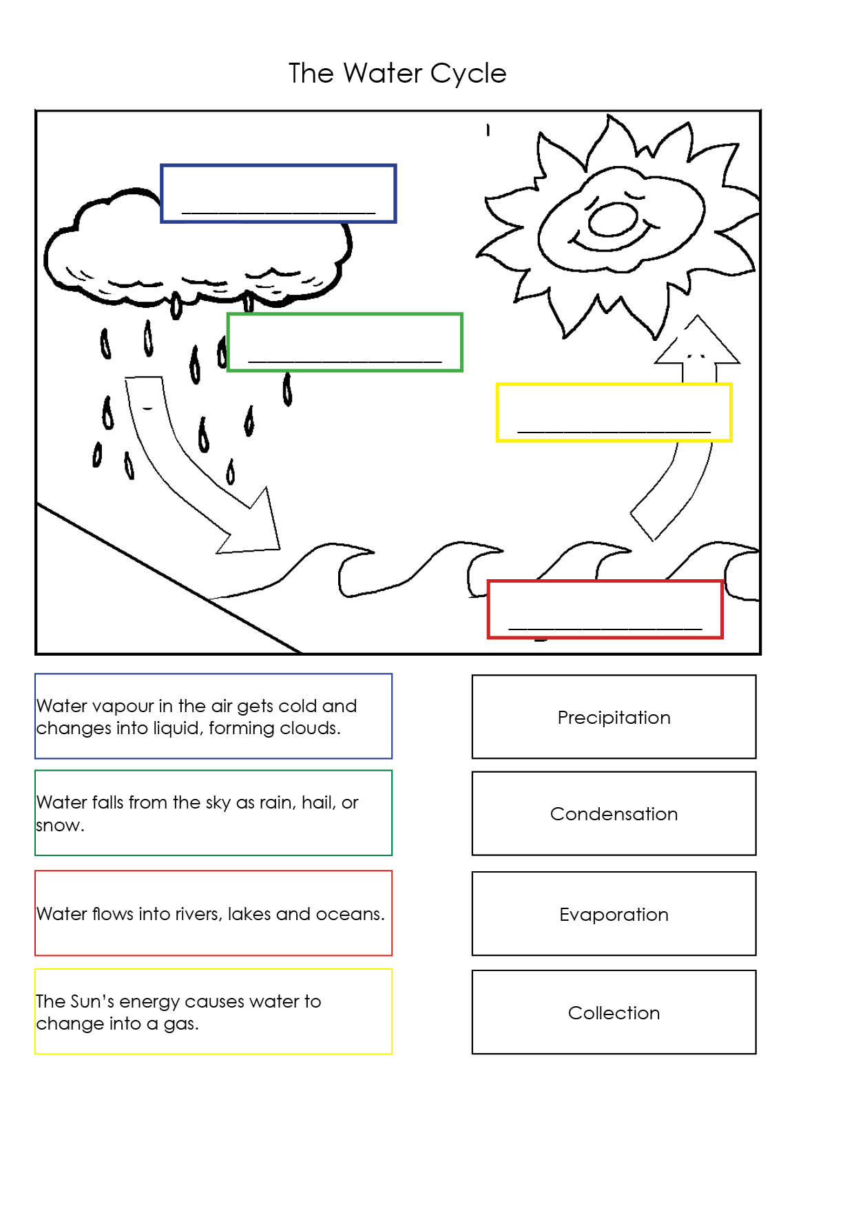 Water Cycle Worksheets 2nd Grade Water Cycle Worksheets 3rd
