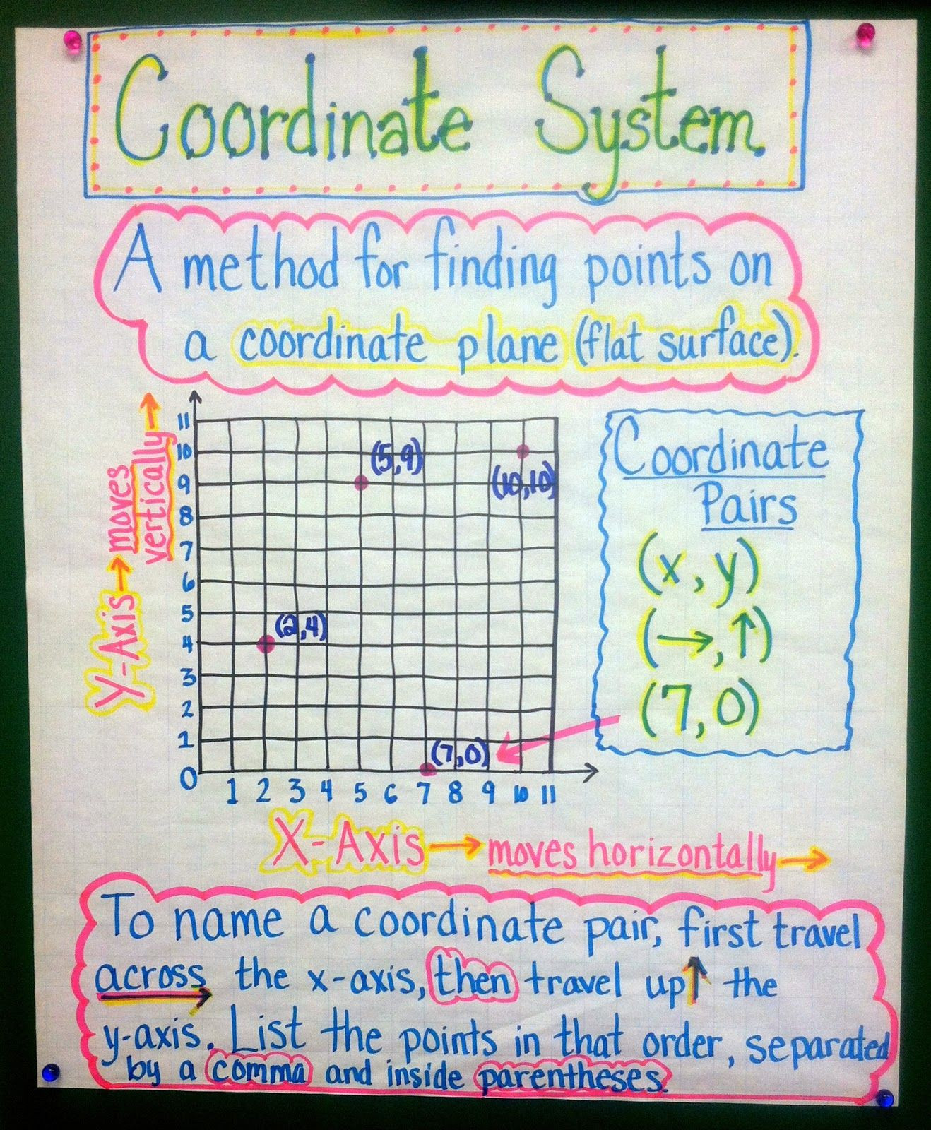 Coordinate Grid Pictures 5th Grade Coordinate System A Method for Finding Points On A